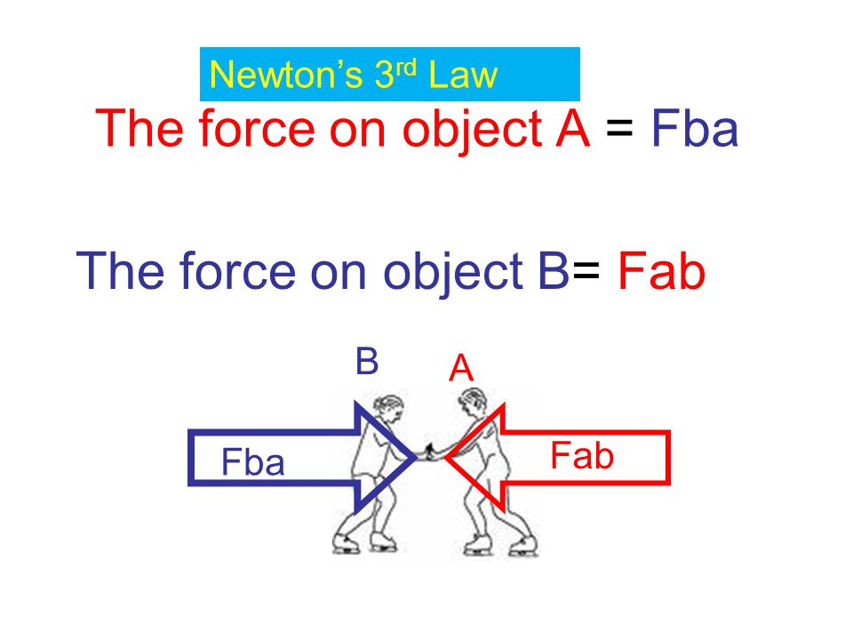 The force on object A = Fba The force on object B= Fab Fba Fab A B Newton's 3 rd Law