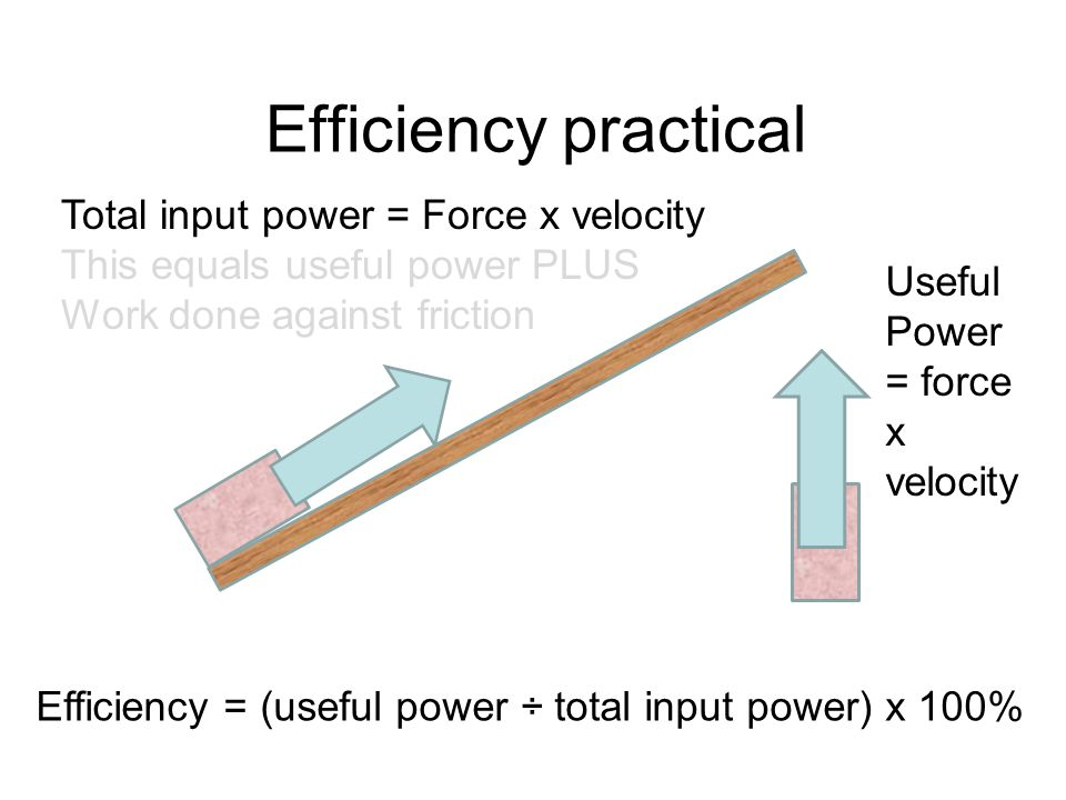 Efficiency practical Total input power = Force x velocity This equals useful power PLUS Work done against friction Useful Power = force x velocity Eff