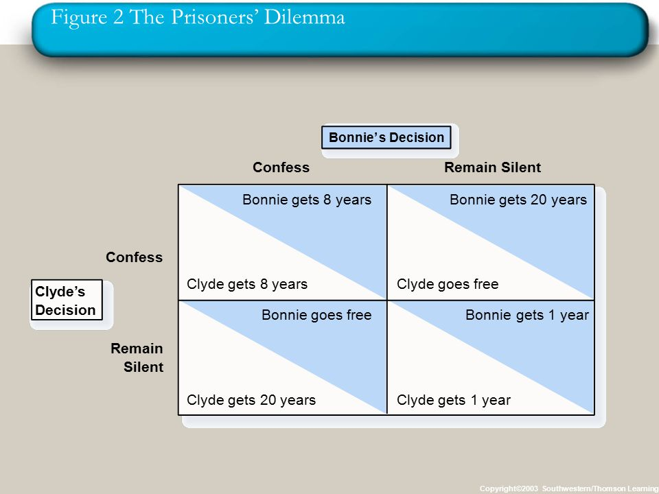 Figure 2 The Prisoners' Dilemma Copyright©2003 Southwestern/Thomson Learning Bonnie' s Decision Confess Bonnie gets 8 years Clyde gets 8 years Bonnie gets 20 years Clyde goes free Bonnie goes free Clyde gets 20 years gets 1 yearBonnie Clyde gets 1 year Remain Silent Remain Silent Clyde's Decision