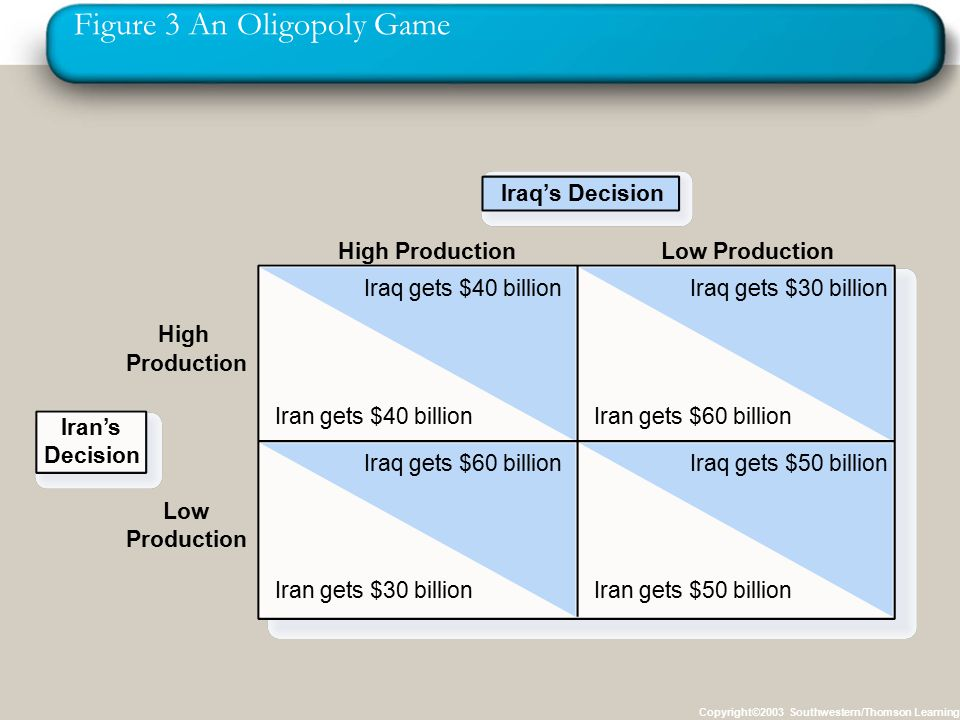 Figure 3 An Oligopoly Game Copyright©2003 Southwestern/Thomson Learning Iraq's Decision High Production High Production Iraq gets $40 billion Iran gets $40 billion Iraq gets $30 billion Iran gets $60 billion Iraq gets $60 billion Iran gets $30 billion Iraq gets $50 billion Iran gets $50 billion Low Production Low Production Iran's Decision