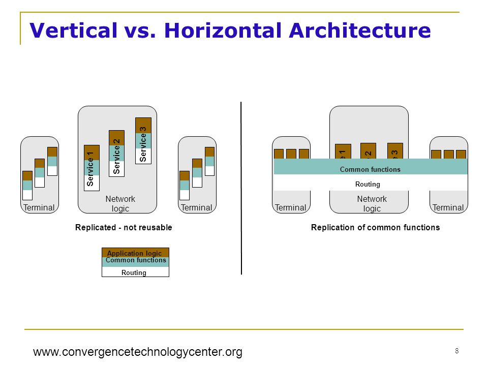 www.convergencetechnologycenter.org 8 Vertical vs.