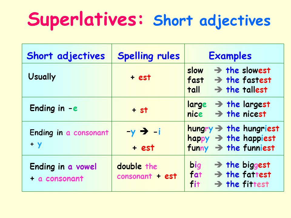 Short adjectives Spelling rules Examples Usually + est slow  the slowest fast  the fastest tall  the tallest Ending in -e + st large  the largest nice  the nicest Ending in a consonant + y Ending in a vowel + a consonant –y  -i + est double the consonant + est hung r y  the hungriest hap p y  the happiest fun n y  the funniest bi g  the big g est fa t  the fat t est fi t  the fit t est Superlatives: Short adjectives