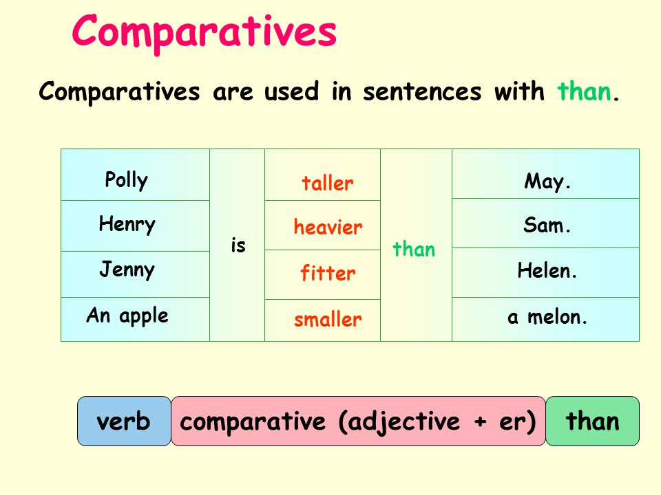 Comparatives Comparatives are used in sentences with than.