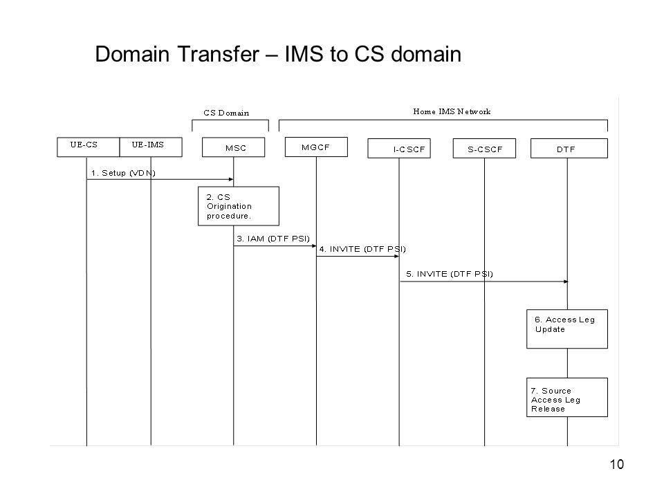 10 Domain Transfer – IMS to CS domain