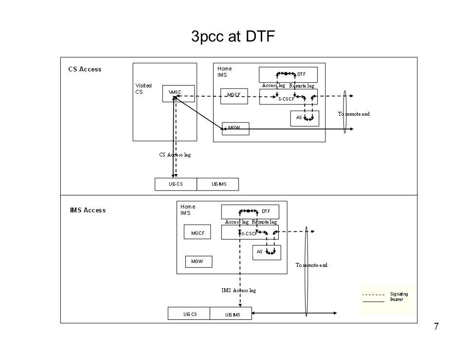 7 3pcc at DTF