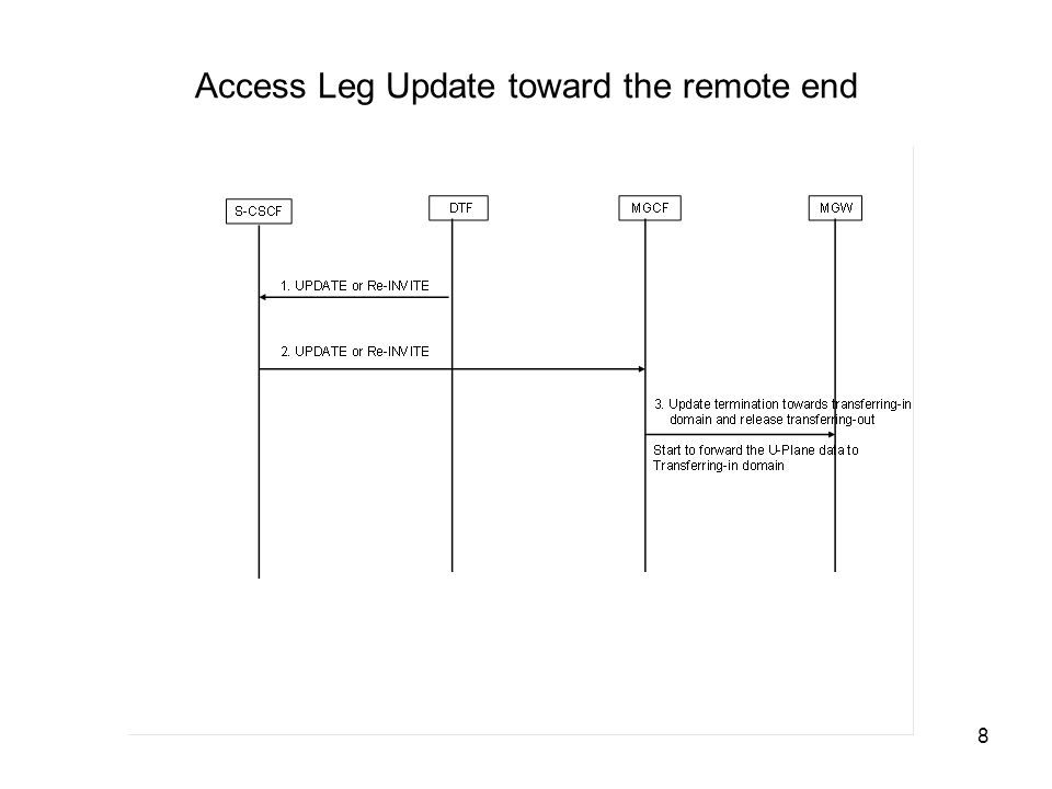8 Access Leg Update toward the remote end