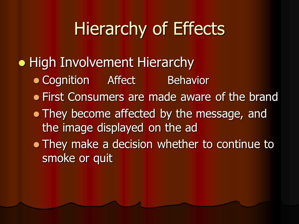 Hierarchy of Effects High Involvement Hierarchy High Involvement Hierarchy Cognition Affect Behavior Cognition Affect Behavior First Consumers are made aware of the brand First Consumers are made aware of the brand They become affected by the message, and the image displayed on the ad They become affected by the message, and the image displayed on the ad They make a decision whether to continue to smoke or quit They make a decision whether to continue to smoke or quit