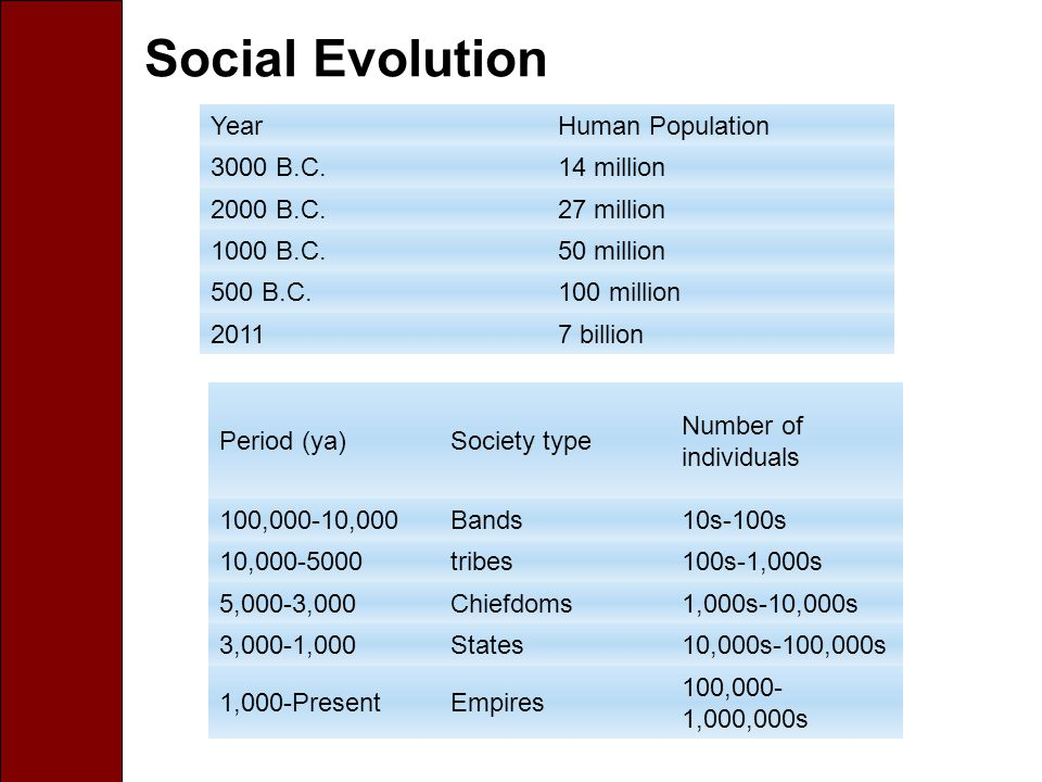 Social Evolution YearHuman Population 3000 B.C.14 million 2000 B.C.27 million 1000 B.C.50 million 500 B.C.100 million 20117 billion Period (ya)Society type Number of individuals 100,000-10,000Bands10s-100s 10,000-5000tribes100s-1,000s 5,000-3,000Chiefdoms1,000s-10,000s 3,000-1,000States10,000s-100,000s 1,000-PresentEmpires 100,000- 1,000,000s