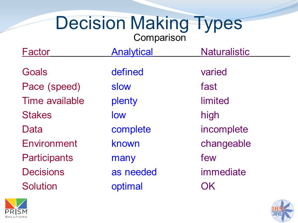 Decision Making Types Comparison Factor Analytical Naturalistic Goalsdefinedvaried Pace (speed)slowfast Time availableplentylimited Stakeslowhigh Datacompleteincomplete Environmentknownchangeable Participantsmanyfew Decisionsas neededimmediate SolutionoptimalOK