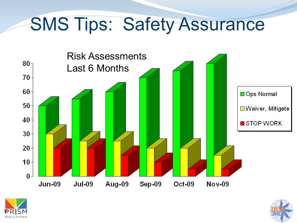 55 Risk Assessments Last 6 Months SMS Tips: Safety Assurance