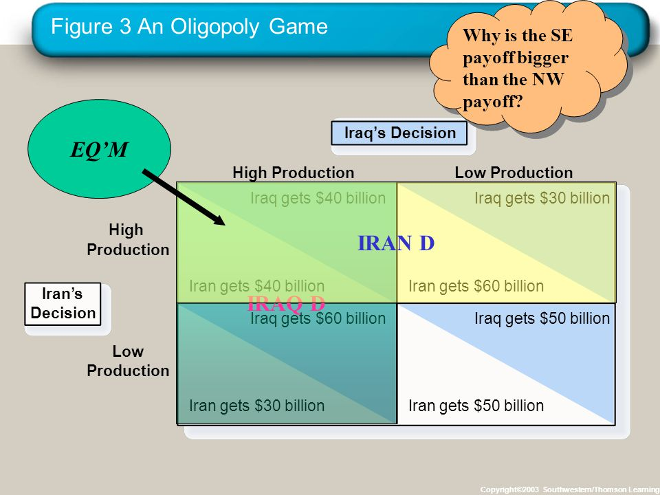Figure 3 An Oligopoly Game Copyright©2003 Southwestern/Thomson Learning Iraq's Decision High Production High Production Iraq gets $40 billion Iran gets $40 billion Iraq gets $30 billion Iran gets $60 billion Iraq gets $60 billion Iran gets $30 billion Iraq gets $50 billion Iran gets $50 billion Low Production Low Production Iran's Decision IRAQ D IRAN D EQ'M Why is the SE payoff bigger than the NW payoff