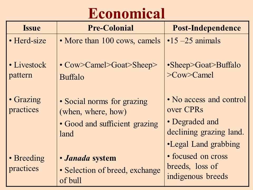 Economical IssuePre-ColonialPost-Independence Herd-size Livestock pattern Grazing practices Breeding practices More than 100 cows, camels Cow>Camel>Go