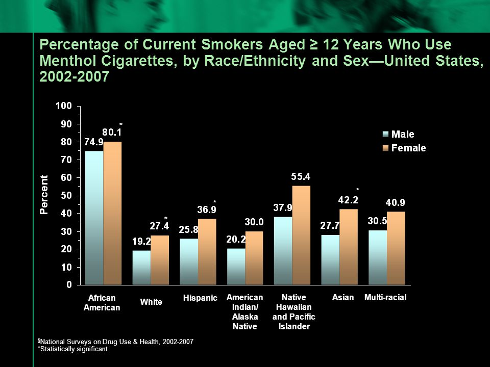 Percentage of Current Smokers Aged ≥ 12 Years Who Use Menthol Cigarettes, by Race/Ethnicity and Sex—United States, 2002-2007 § National Surveys on Drug Use & Health, 2002-2007 *Statistically significant African American White Hispanic American Indian/ Alaska Native Native Hawaiian and Pacific Islander Asian * * * Multi-racial *