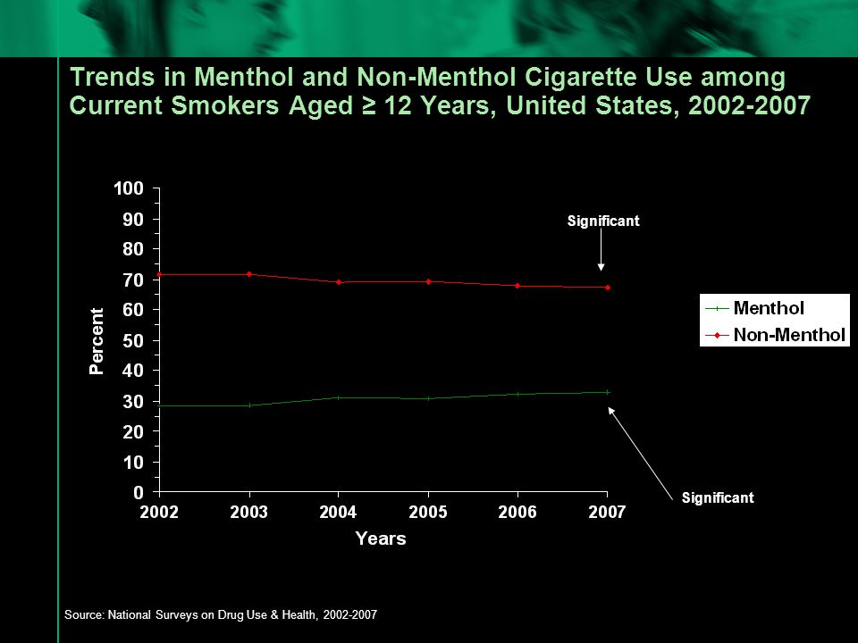 Trends in Menthol and Non-Menthol Cigarette Use among Current Smokers Aged ≥ 12 Years, United States, 2002-2007 Source: National Surveys on Drug Use & Health, 2002-2007 Significant