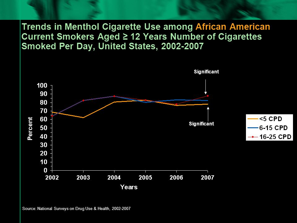 Trends in Menthol Cigarette Use among African American Current Smokers Aged ≥ 12 Years Number of Cigarettes Smoked Per Day, United States, 2002-2007 Source: National Surveys on Drug Use & Health, 2002-2007 Significant
