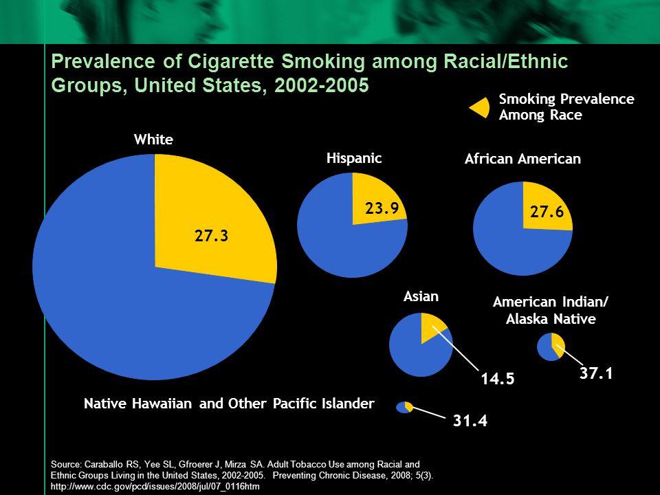 Prevalence of Cigarette Smoking among Racial/Ethnic Groups, United States, 2002-2005 White African American American Indian/ Alaska Native Asian Hispanic Smoking Prevalence Among Race 27.3 27.6 23.9 14.5 37.1 Native Hawaiian and Other Pacific Islander 31.4 Source: Caraballo RS, Yee SL, Gfroerer J, Mirza SA.