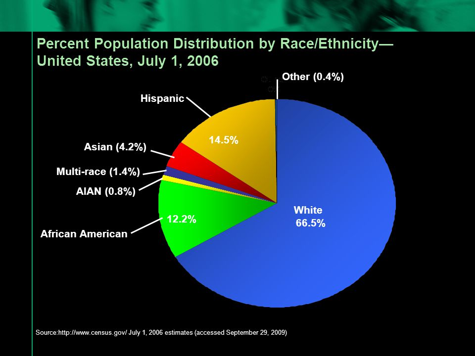 African American Source:http://www.census.gov/ July 1, 2006 estimates (accessed September 29, 2009) White Hispanic Asian (4.2%) Percent Population Distribution by Race/Ethnicity— United States, July 1, 2006 66.5% 14.5% 12.2% Multi-race (1.4%) Other (0.4%) AIAN (0.8%)