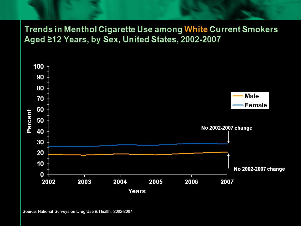 Trends in Menthol Cigarette Use among White Current Smokers Aged ≥12 Years, by Sex, United States, 2002-2007 Source: National Surveys on Drug Use & Health, 2002-2007 No 2002-2007 change