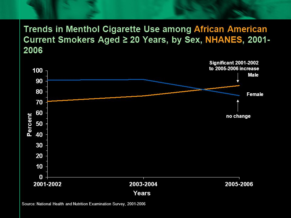 Trends in Menthol Cigarette Use among African American Current Smokers Aged ≥ 20 Years, by Sex, NHANES, 2001- 2006 Source: National Health and Nutrition Examination Survey, 2001-2006 Male Female Significant 2001-2002 to 2005-2006 increase no change