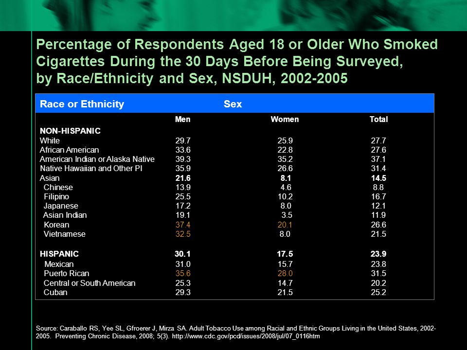 Percentage of Smokers Who Use Menthol Cigarettes by Family Income among Persons Aged ≥25 Years—United States, 2002-2007 § National Surveys on Drug Use and Health, 2002-2007 <20K20-49K 50-74K 75+K