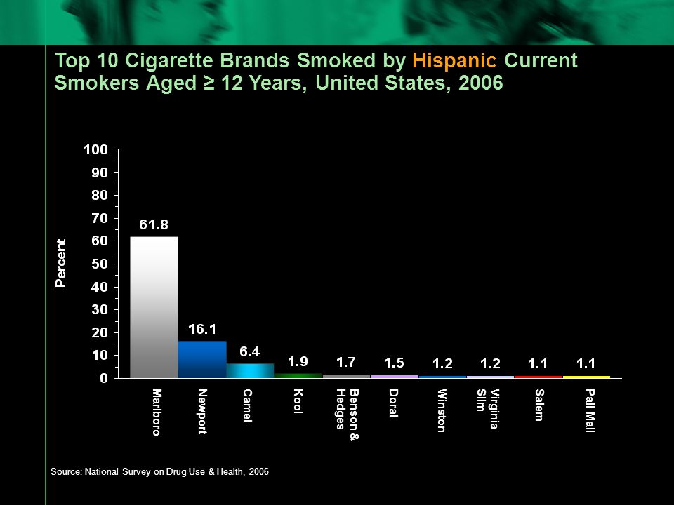 Top 10 Cigarette Brands Smoked by Hispanic Current Smokers Aged ≥ 12 Years, United States, 2006 Source: National Survey on Drug Use & Health, 2006 MarlboroNewportCamelKoolBenson & Hedges DoralWinstonVirginia Slim SalemPall Mall