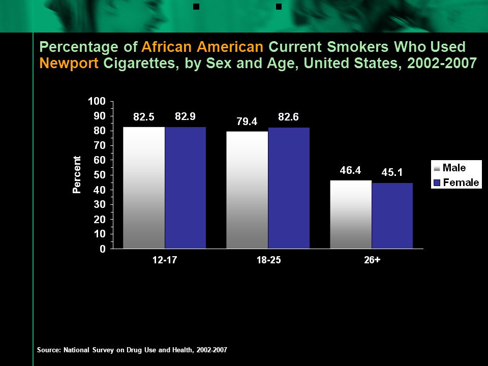 Percentage of African American Current Smokers Who Used Newport Cigarettes, by Sex and Age, United States, 2002-2007 Source: National Survey on Drug Use and Health, 2002-2007