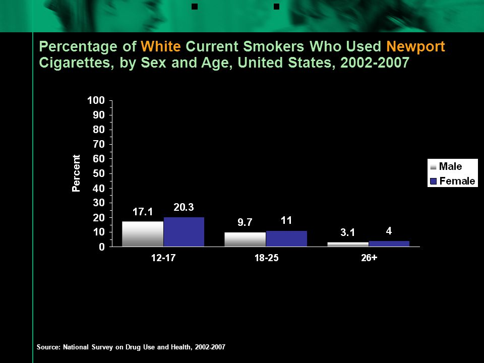 Percentage of White Current Smokers Who Used Newport Cigarettes, by Sex and Age, United States, 2002-2007 Source: National Survey on Drug Use and Health, 2002-2007