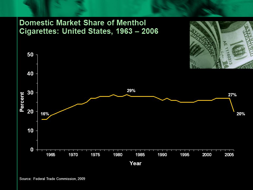 Market Share of Menthol Cigarette Brands and Percentage of Smokers Who Use Menthol Cigarettes—United States, 2001-2007 Sources: 2009 FTC Report 2001-2006, NSDUH 2002-2007, and NHANES 2001-2006.