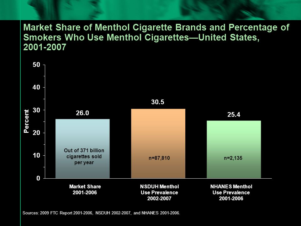 Percentage of Smokers Who Use Menthol Cigarettes by Race/Ethnicity—United States, NSDUH 2002-2007 and NHANES 2001-2006 Sources: Self-Reports from the Population Aged 12 Years or Older from the National Surveys on Drug Use & Health, 2002-2007; and UPC (Bar Code) Collected from the Population Aged 20 Years or Older from the Data National Health and Nutrition Examination Surveys, 2001-2006 * NSDUH captures Hispanic/Latinos; NHANES captures specifically Mexican Americans.