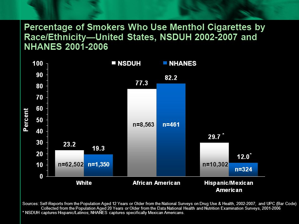 Top 10 Cigarette Brands Smoked by African American Current Smokers Aged ≥ 12 Years, United States, 2006 Source: National Survey on Drug Use and Health, 2006 Newport Kool Marlboro SalemDoralBasicB&H WinstonGPCVirginia Slims