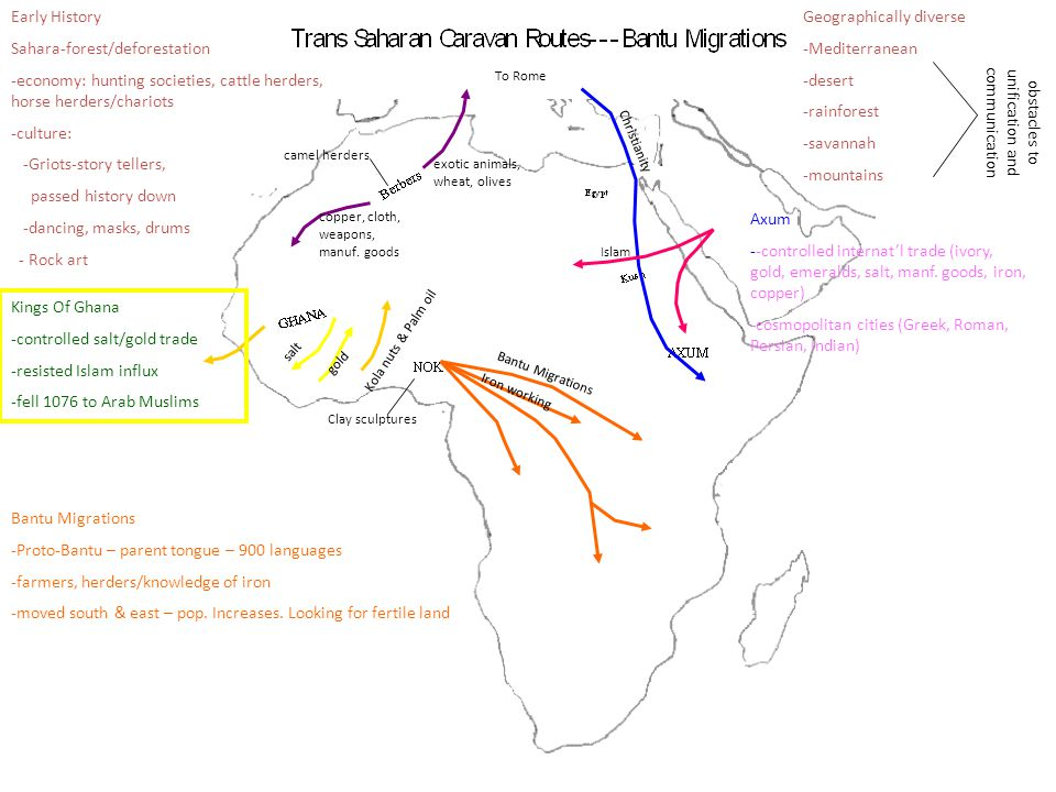 Bantu Migrations Iron working Clay sculptures Islam Christianity To Rome Kola nuts & Palm oil gold salt copper, cloth, weapons, manuf. goods camel her