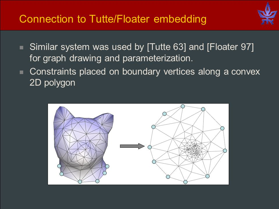 Connection to Tutte/Floater embedding Similar system was used by [Tutte 63] and [Floater 97] for graph drawing and parameterization.