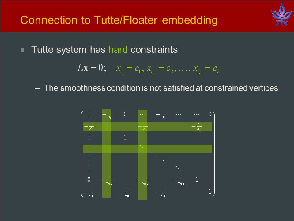 Connection to Tutte/Floater embedding Tutte system has hard constraints –The smoothness condition is not satisfied at constrained vertices