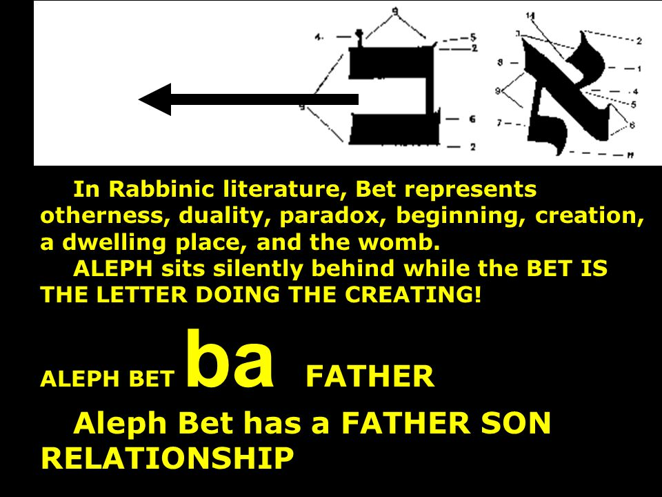 In Rabbinic literature, Bet represents otherness, duality, paradox, beginning, creation, a dwelling place, and the womb. ALEPH sits silently behind wh