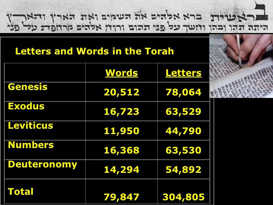 Letters and Words in the Torah WordsLetters Genesis 20,51278,064 Exodus 16,72363,529 Leviticus 11,95044,790 Numbers 16,36863,530 Deuteronomy 14,29454,