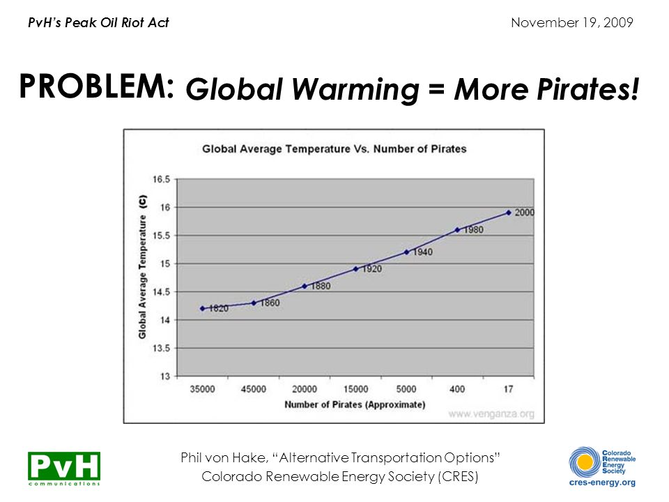 PvH's Peak Oil Riot Act November 19, 2009 Phil von Hake, Alternative Transportation Options Colorado Renewable Energy Society (CRES) PROBLEM: Global Warming = More Pirates!