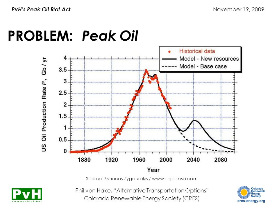 "PvH's Peak Oil Riot Act November 19, 2009 Phil von Hake, ""Alternative Transportation Options"" Colorado Renewable Energy Society (CRES) Source: Kyriaco"