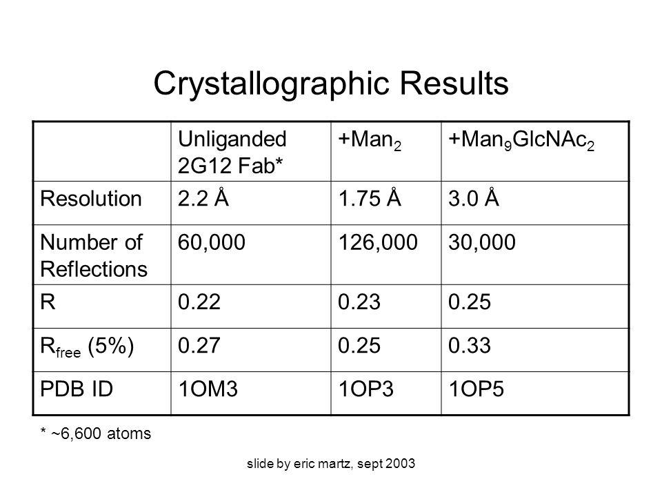 slide by eric martz, sept 2003 Crystallographic Results Unliganded 2G12 Fab* +Man 2 +Man 9 GlcNAc 2 Resolution2.2 Å1.75 Å3.0 Å Number of Reflections 60,000126,00030,000 R0.220.230.25 R free (5%)0.270.250.33 PDB ID1OM31OP31OP5 * ~6,600 atoms