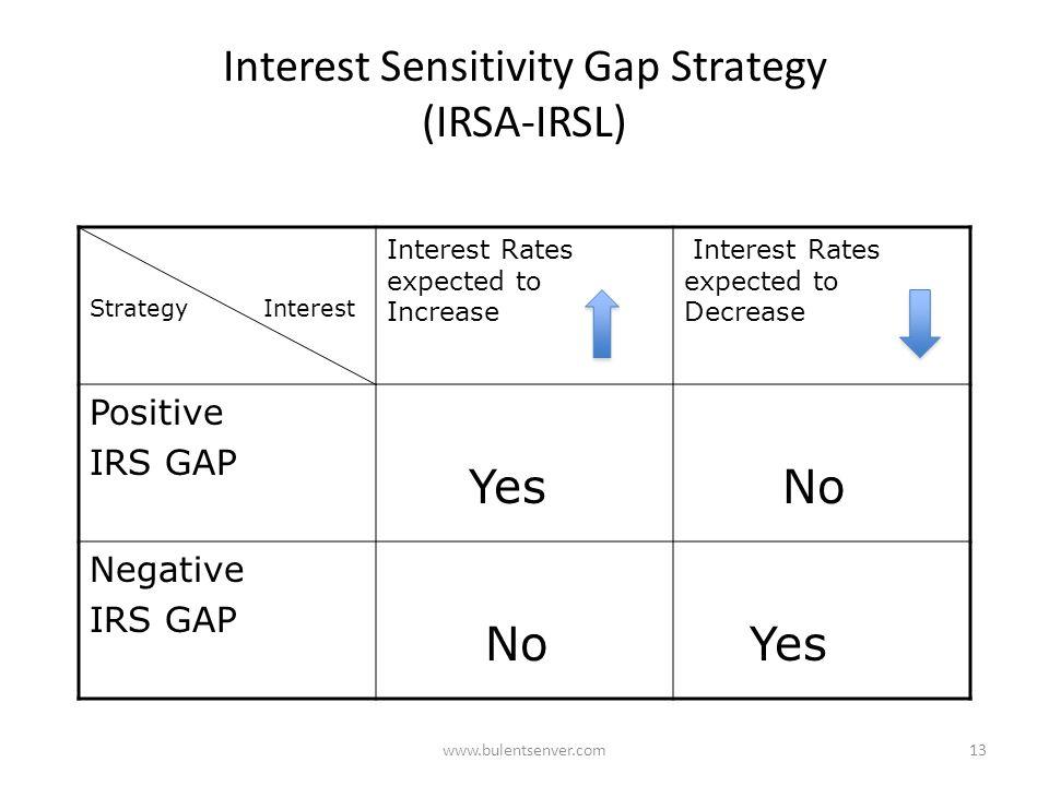 Banking Risks – Interest Risks 1. Interest Rate Risk 2. Interest Sensitivity Gap Risk 3. Basis Risk 4. Embedded Option Risk 5. Yield Curve Risk 6. Pri