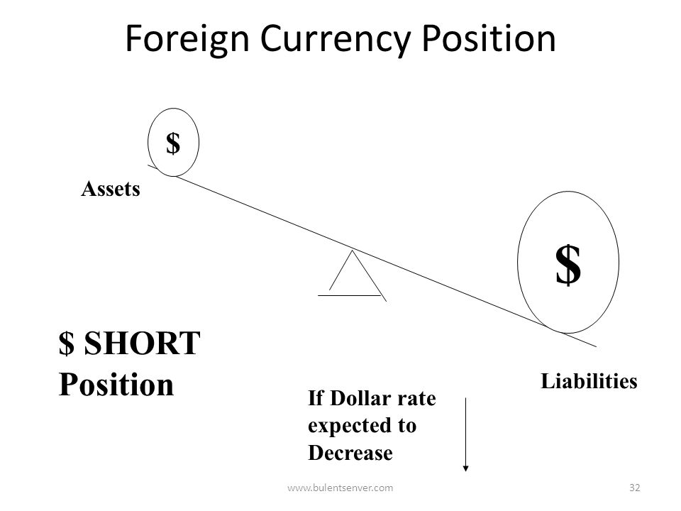 www.bulentsenver.com31 Foreign Currency Position Asset s Liabilities $ $ $ $ LONG Position If Dollar rate expected to Increase