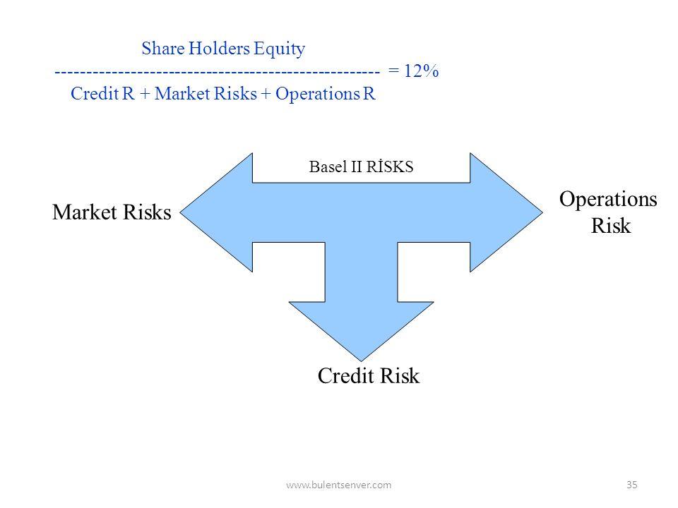 www.bulentsenver.com34 Banking Risks 9. Accounting and Reporting Risks 10. Thecnology Risks 11. Capital Markets Risks 12. Money Market Risks 13. Deriv
