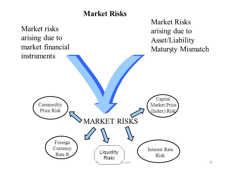www.bulentsenver.com35 Basel II RİSKS Market Risks Credit Risk Operations Risk Share Holders Equity --------------------------------------------------