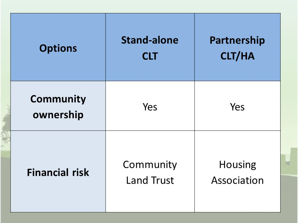 Options Stand-alone CLT Partnership CLT/HA Community ownership Yes Financial risk Community Land Trust Housing Association