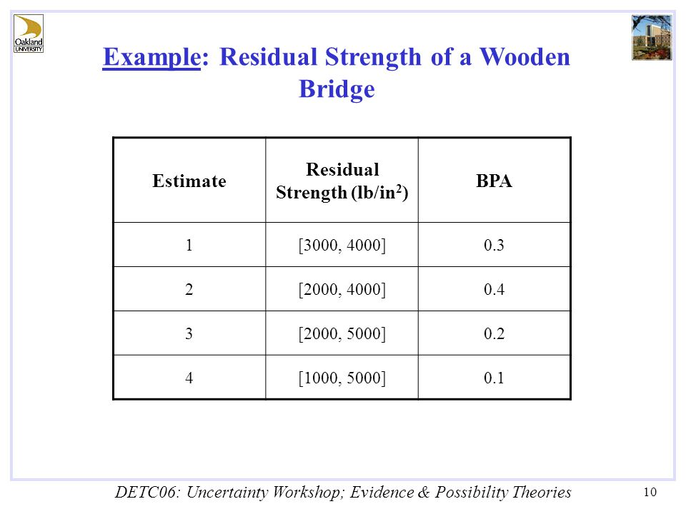 DETC06: Uncertainty Workshop; Evidence & Possibility Theories 10 Example: Residual Strength of a Wooden Bridge Estimate Residual Strength (lb/in 2 ) BPA 1[3000, 4000]0.3 2[2000, 4000]0.4 3[2000, 5000]0.2 4[1000, 5000]0.1