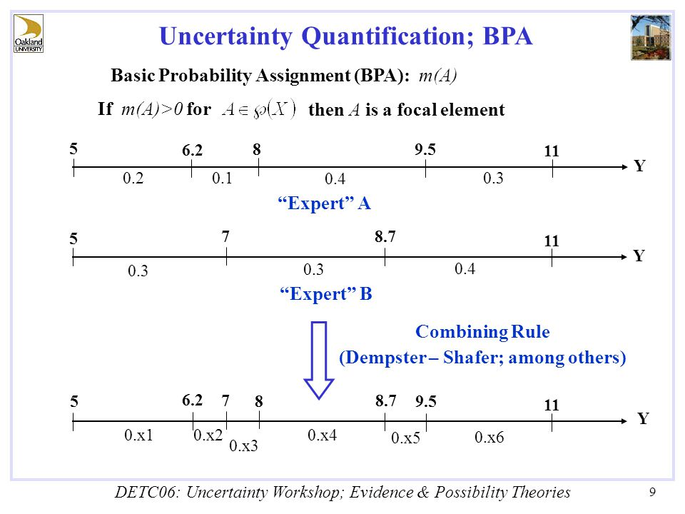 DETC06: Uncertainty Workshop; Evidence & Possibility Theories 9 Uncertainty Quantification; BPA Basic Probability Assignment (BPA): m(A) If m(A)>0 for then A is a focal element 0.2 0.1 0.4 0.3 Y 5 6.2 8 9.5 11 Expert A 5 0.3 0.4 Y 7 8.7 11 Expert B Y 0.x1 7 8.7 11 9.5 8 6.2 0.x2 0.x3 0.x6 0.x5 0.x4 5 Combining Rule (Dempster – Shafer; among others)