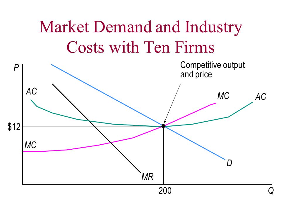 Market Demand and Industry Costs with Ten Firms MR P D MC AC MC AC Q $12 200 Competitive output and price