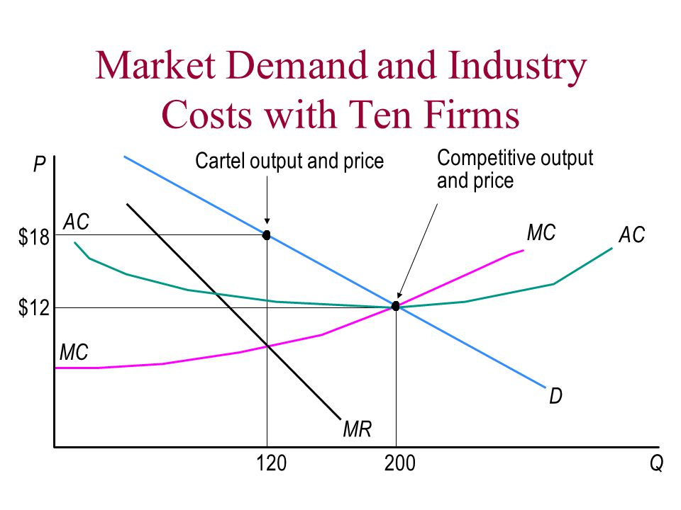 Market Demand and Industry Costs with Ten Firms MR P D MC AC MC AC Q $18 $12 120200 Cartel output and price Competitive output and price