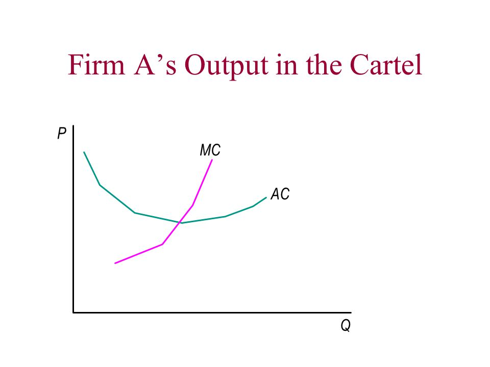 Firm A's Output in the Cartel Q P MC AC