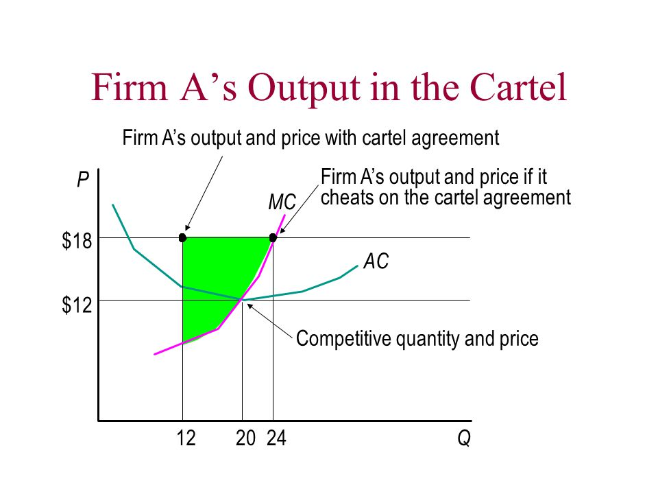 Firm A's Output in the Cartel Q P MC AC 12 $18 $12 2024 Firm A's output and price with cartel agreement Firm A's output and price if it cheats on the