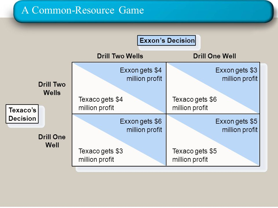 A Common-Resource Game Exxon's Decision Drill Two Wells Drill Two Wells Exxon gets $4 million profit Texaco gets $4 million profit Texaco gets $6 mill